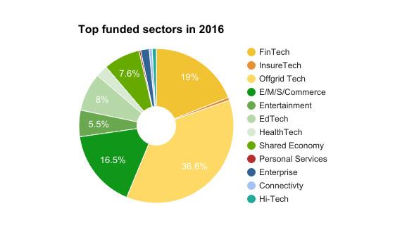 Les startups africaines sont devenues les championnes de levée de fonds !