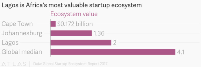 Lagos devrait dépasser Nairobi et devenir la capitale africaine des startups