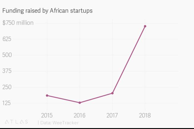 Le financement des startups en Afrique a battu des records en 2018