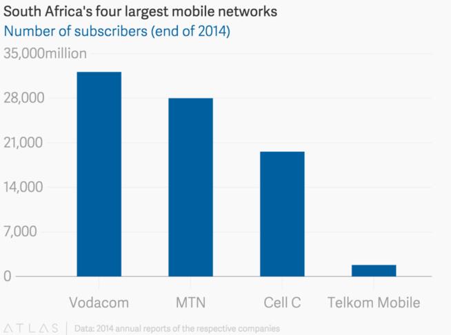 Afrique du Sud : Telkom SA veut mettre la main sur l'opérateur mobile Cell C