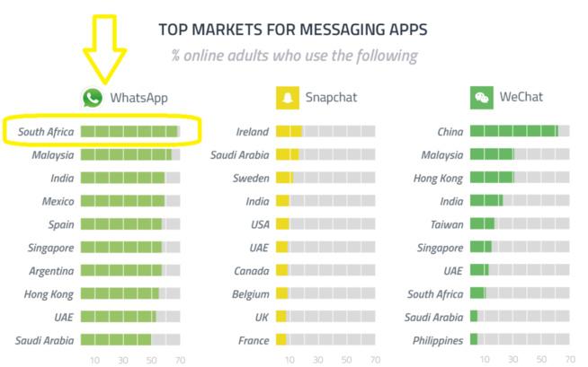 WhatsApp l'application préférée des sud-africains