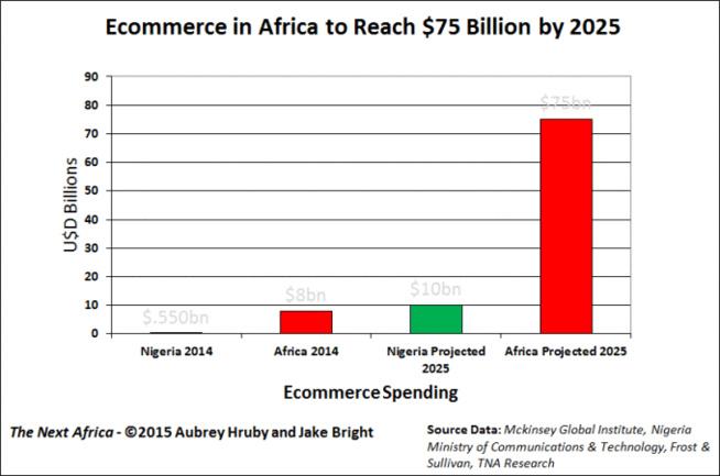 Le site de e-commerce nigérian, DealDey, racheté par Ringier