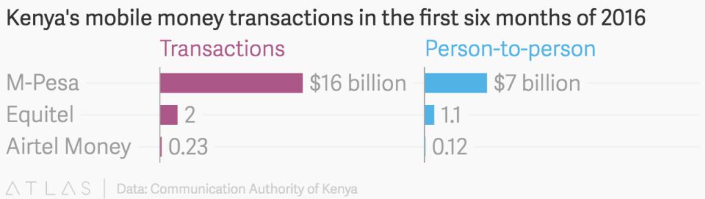 Les banques kenyanes veulent lancer un système de paiement mobile pour contrer M-PESA