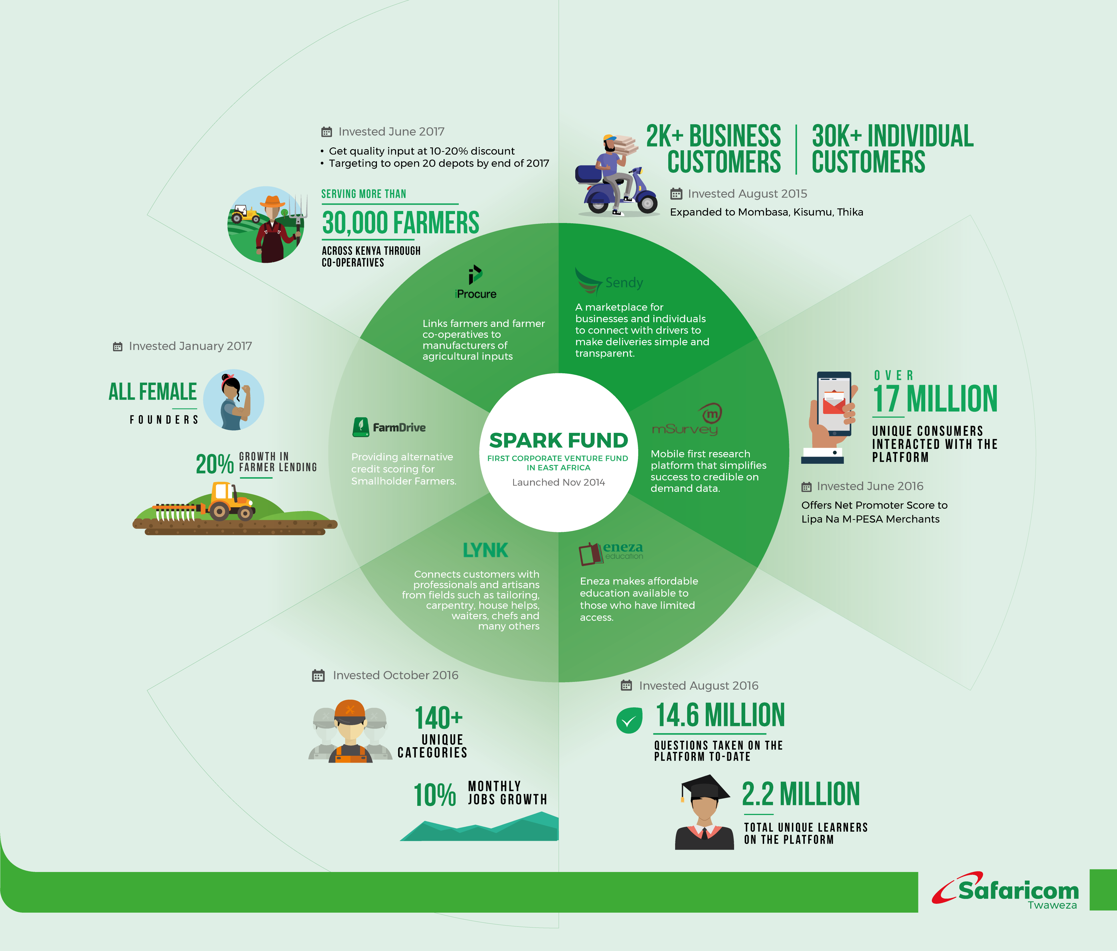 Safaricom Spark Fund investit dans sa sixième start-up