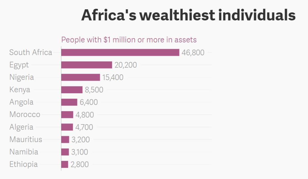 Les millionnaires africains concentrés au Nigeria, en Egypte, en Afrique du Sud et au Kenya
