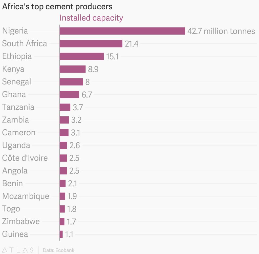 L'homme le plus riche d'Afrique prévoit de doubler la production de ciment du continent d'ici à 2020
