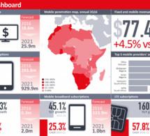 Ovum : L'Afrique va dépasser 1 milliard d'abonnés mobiles d'ici fin 2016
