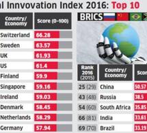 Le Nigeria classé 114eme sur 128 dans l'Indice de l'Innovation 2016