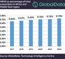 Rapport : La part des MVNO dans le total des abonnements mobiles en Afrique et au Moyen-Orient devrait atteindre 0,73% d'ici 2023