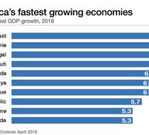 Quelles sont les économies qui ont le plus fort taux de croissance en Afrique ?